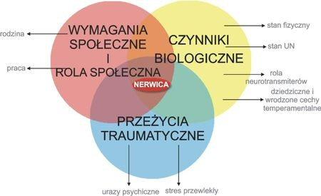 Forum Psychoterapia nerwic - Logoterapia zaburzeń mowy Strona Główna